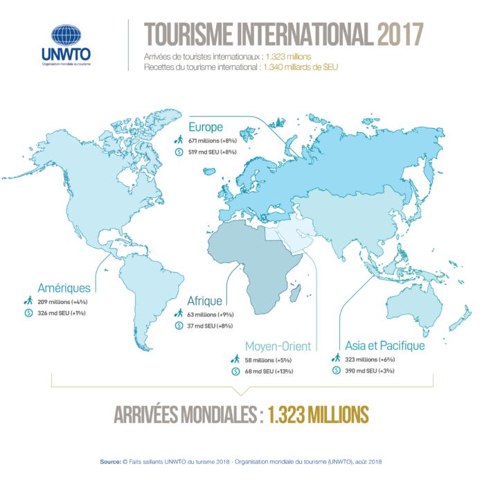 Tourisme: l'Asie-Pacifique